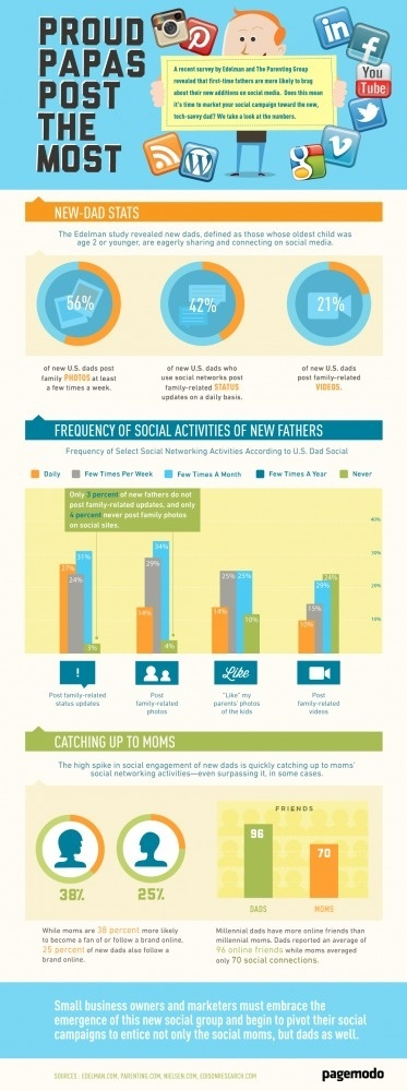 Proud Papas Post The Most [ Infographic] | Pagemodo Blog #tech #share #fathers #internet #parenting #media #social