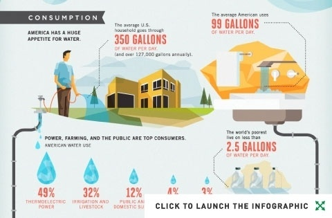 Not a Drop to Drink: America's Very Real Water Crisis (Infographic)