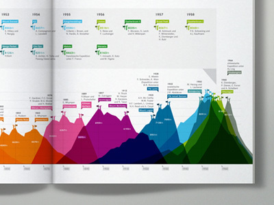 Mountain_infographic #infographic
