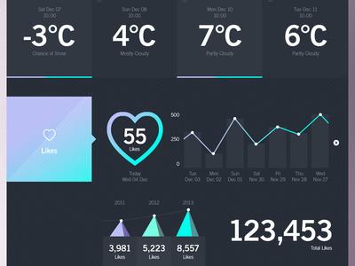 Weather Dashboard / WWL (Stage 3) #pattern #weather #ux #portal #ui #dashboard #app #forest #winter