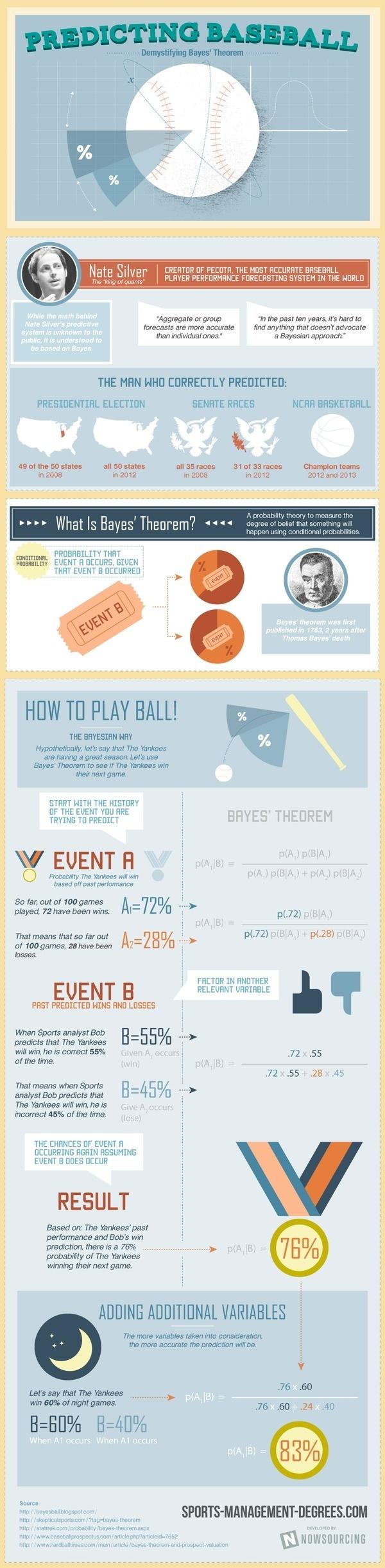 Predicting Baseball: Demystifying Bayes' Theorem #infographic