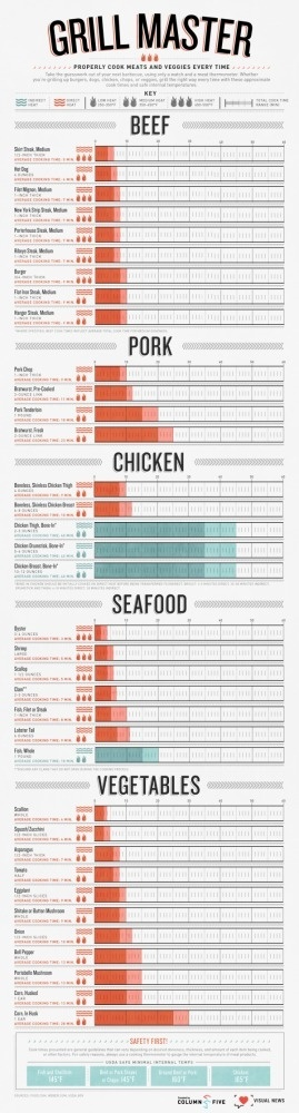Grill Master: A Foolproof Guide to Grilling #guide #infographic #grill #vegetables #meat #master