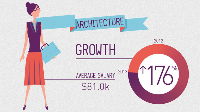 Not Another Folio | SEEK Hot Jobs infographic #infographic #design #graphic #illustration #data #typography