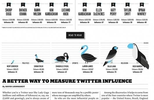 New York Times Magazine « Studio8 Design #illustration #graph #editorial #typography