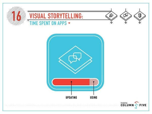 Best Time Spent Apps Infographic Visual images on
