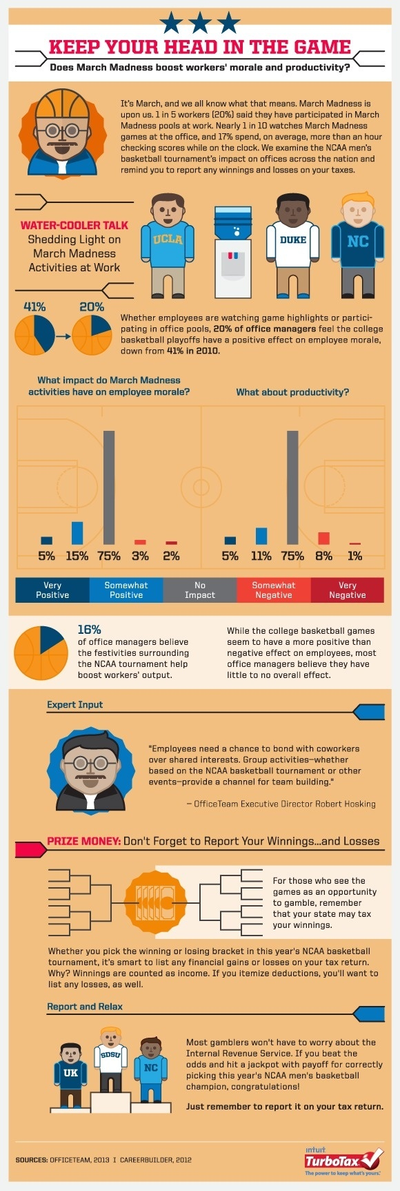 Does March Madness Boost Employee Morale and Productivity [Infographic]?   Tax Break: The TurboTax Blog #infographics #sports