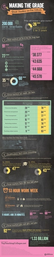 Making the Grade: Great Teachers in Our Schools #infographic #design #graphic