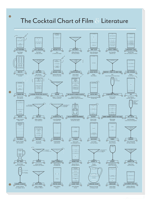 Pop Chart Lab > Design + Data = Delight > The Cocktail Chart of Film & Literature #movies #drinks #poster