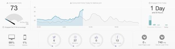 chartbeat charts #graph #data #visualization #dashboard