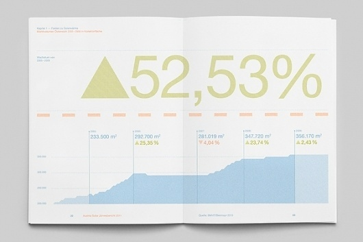 MagSpreads - Magazine Design and Editorial Inspiration: The Solar Annual Report #solar #infographics #design #report #magazine #typography