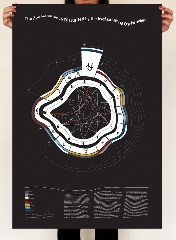 The 13th Sign of the Zodiac on the Behance Network #illustration #design #poster #typography