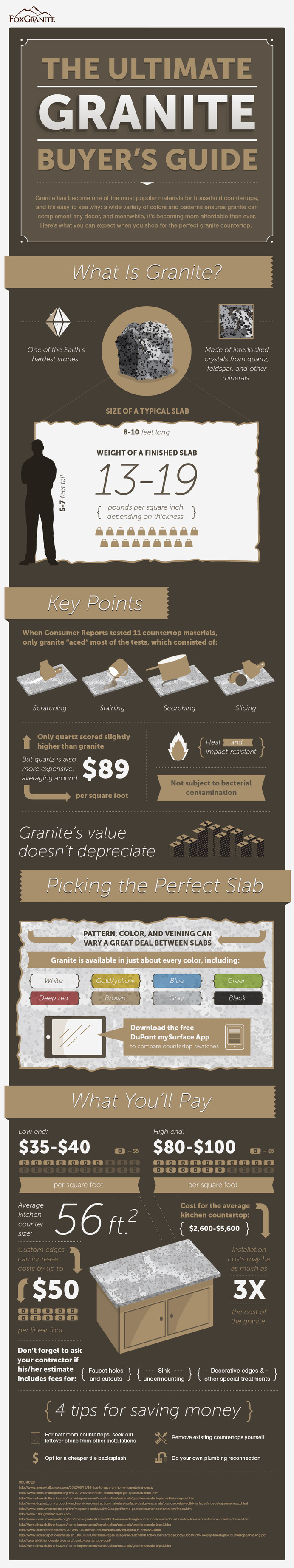 Infographic for The Granite Buyers Guide by Fox Granite Countertops #countertops #infographic #granite