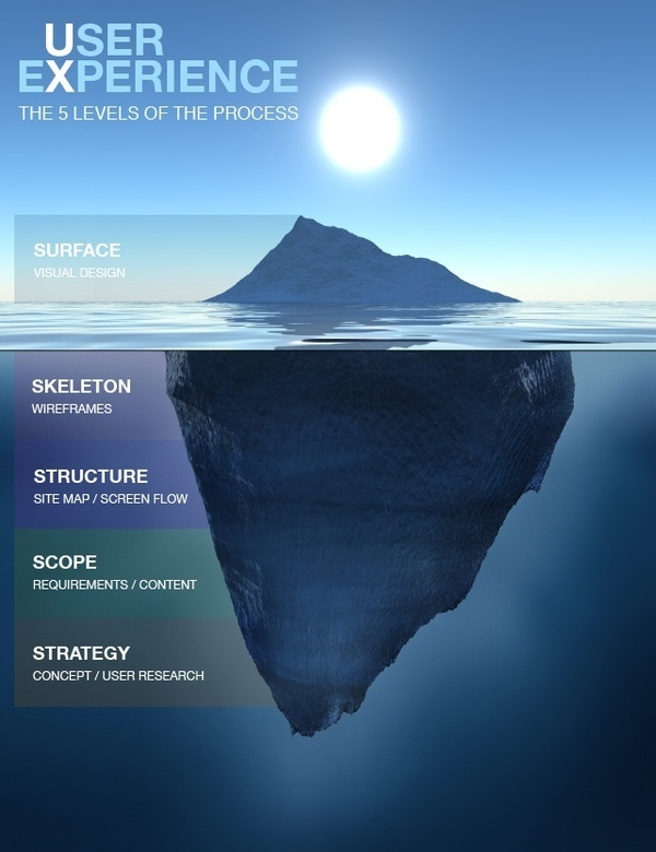 User Experience – The 5 levels of the process #UX