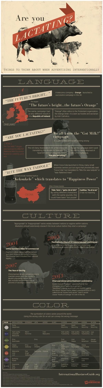 International Initiatives: Things to think about when advertising overseas #international #language #marketing #translation