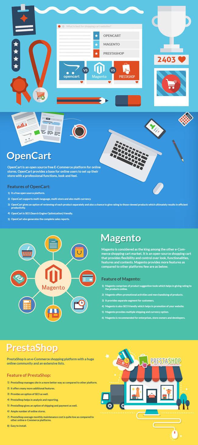 Ecommerce CMS Comparison: Magento, Opencart and Prestashop
