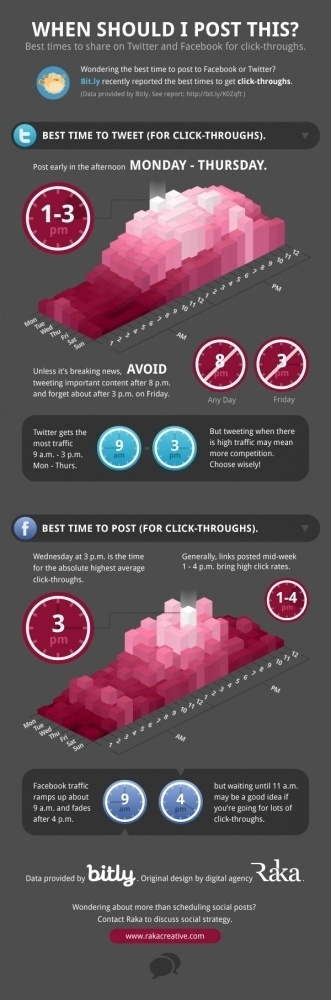 The Best Times To Tweet Or Post To Facebook - Infographic   Raka #facebook #infographic #twitter #bitly