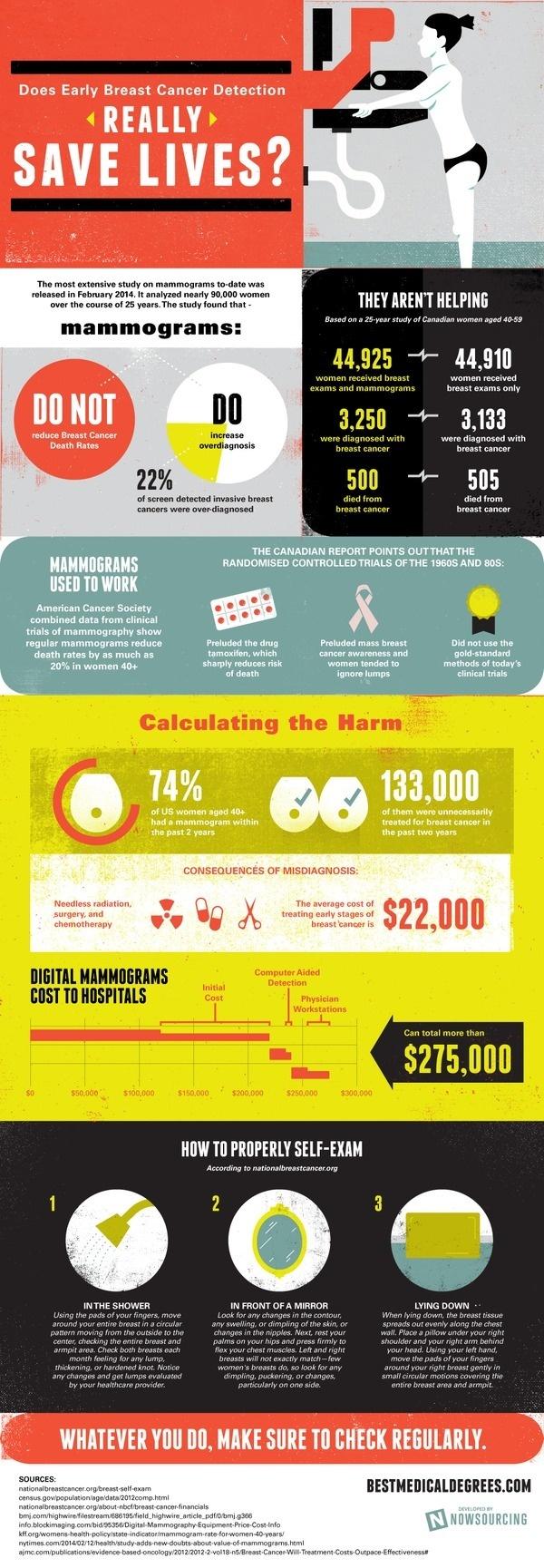 Do Mammograms Save Lives? #breast #mammograms #cancer