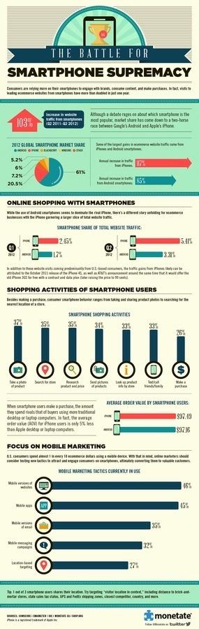 The Battle for Smartphone Supremacy: Monetate Infographic #tech #infographic #supremacy #smartphone