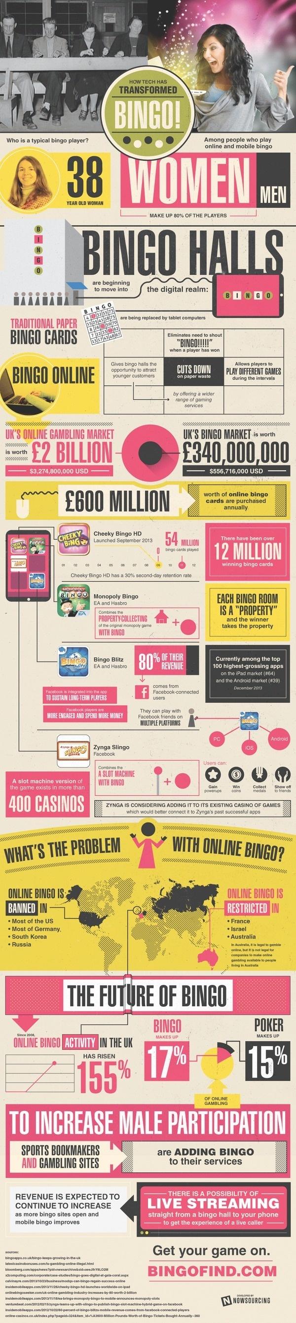 How Tech Has Transformed Bingo #online #gambling #bingo