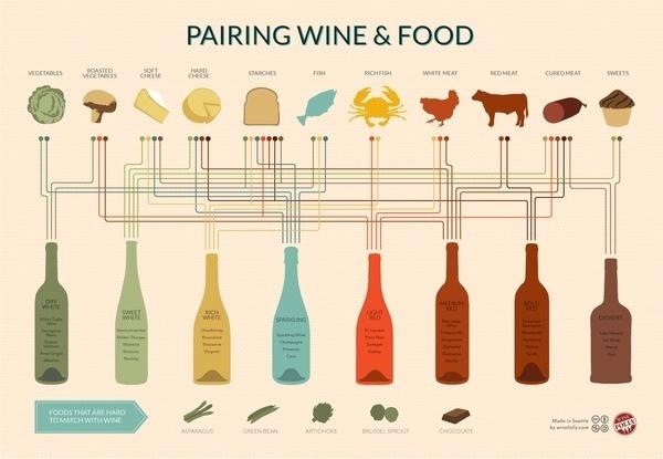 Wine Pairing Chart Infographic #infographic #wine
