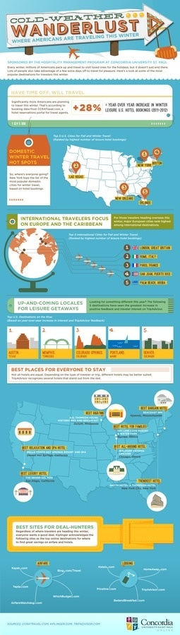 Cold Weather Wanderlust Infographic #wanderlust #weather #infographic #cold #travel