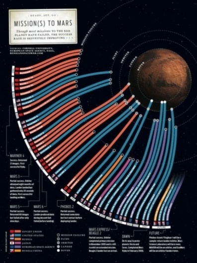 another #mars #poster