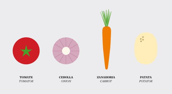 Recipe's Diagrams on Behance #temabcn #recipes #recipe #food #diagrams