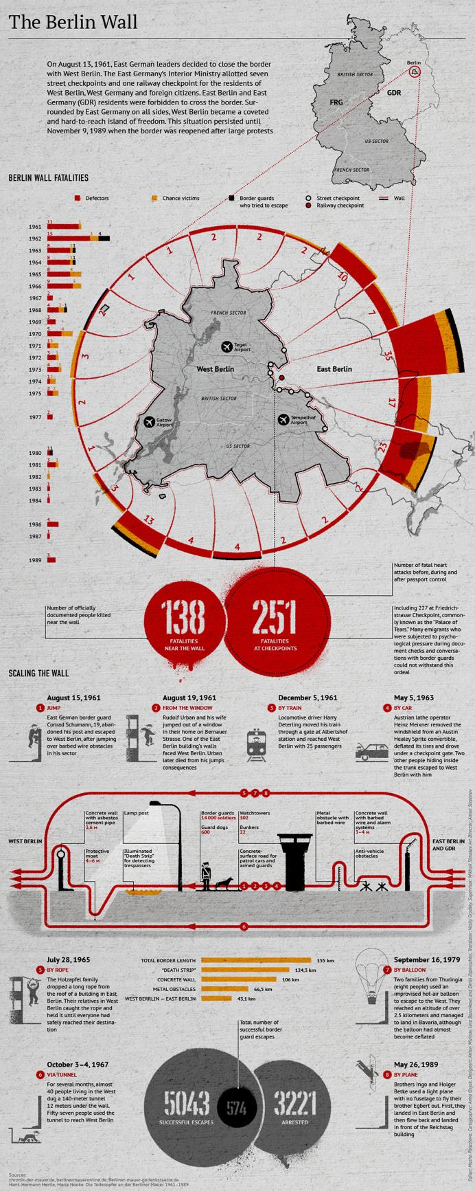 Infographic, Infographics, Muro de Berlín, Berlin Wall