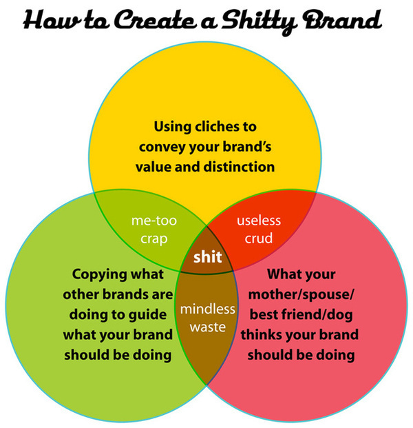 What Every CEO Can Learn From Best Buy's (Continued) Branding Mistakes | Fast Company #shitty #branding #diagram #infographics #venn #brand #brier #david
