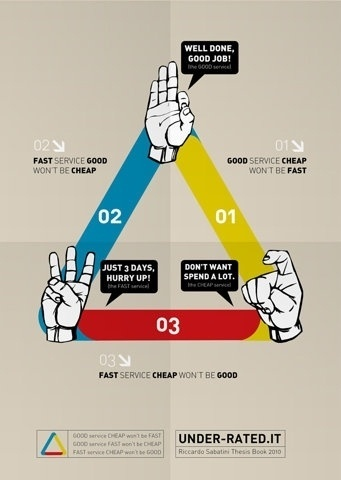 FFFFOUND! | Good-Fast-Cheap: Do we expect too much? (infographic) | The Dogg Blogg #hands