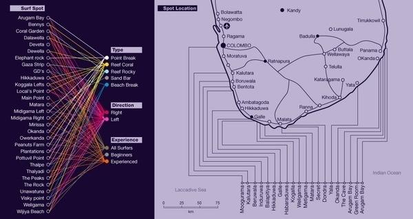 Surf Sri Lanka // Wed Design - Corporate - Infographic on the Behance Network #infographic #design #web #surf