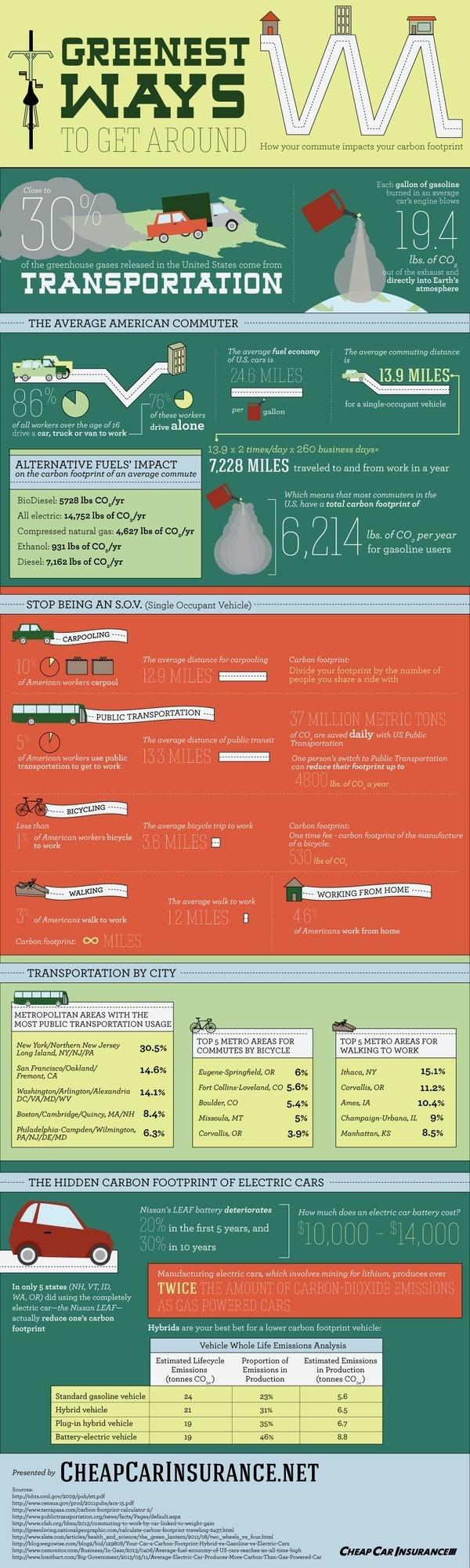 Greenest Ways to Get Around #infographic