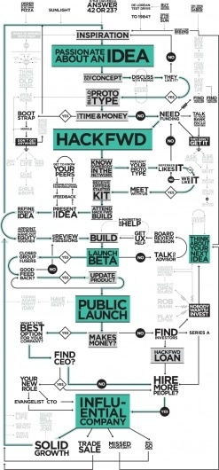 HackFwd #user #flow #process #experience #chart #typography