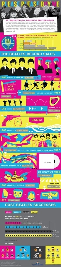 Beatles albums infographic #music #infographics #beatles