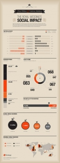 The Royal Wedding | Visual.ly #infographics #impact #royal #the #weddings #social