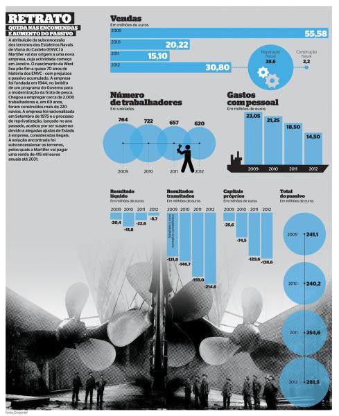 Retrato Estaleiros de Viana #infographics #infografias