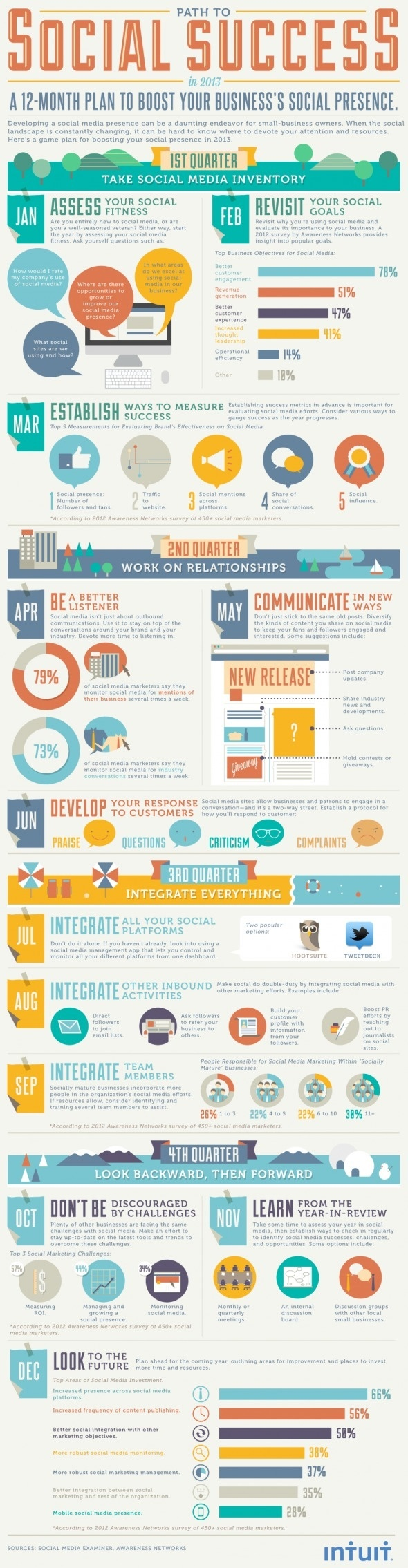 Manage Social Media the Easy Way in 2013 [INFOGRAPHIC] | Intuit Small Business Blog #tech #infographic #media #social