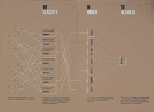 ken garland & associates:graphic design:barbour index #infographic #design #vintage #typography