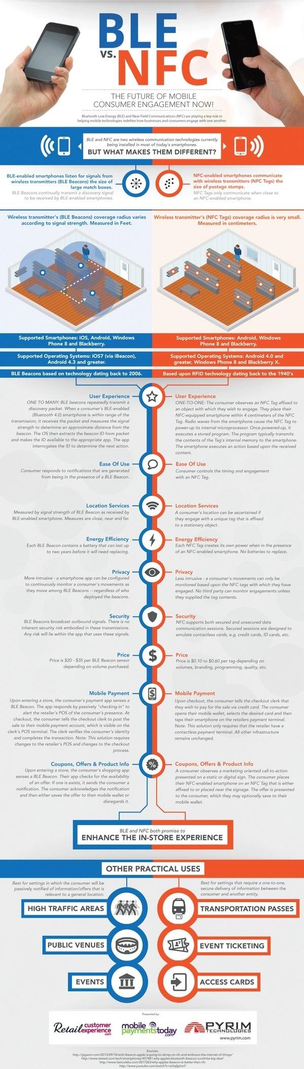 BLE vs. NFC #infographic