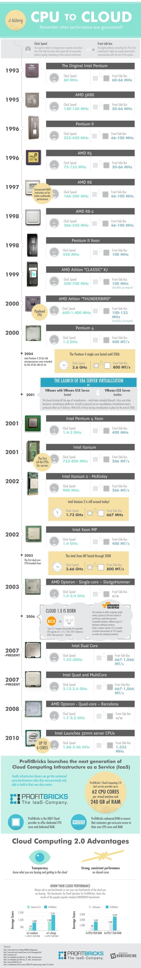 CPU to Cloud #infographic