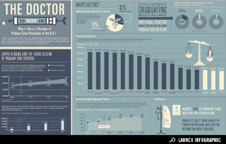 Infographic: We're Running Out of Doctors in the U.S. | Health on GOOD #infographic #good #doctors