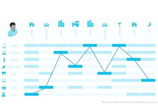 BLITZ - Integrated Agency. Digital DNA.   Hi #infographic