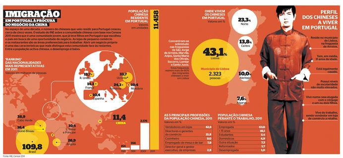 IMIGRAÇÃO CHINESES | Flickr - Photo Sharing! #infographics #infografias