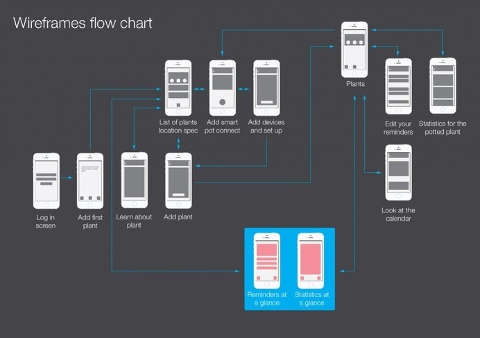 wireframes flow chart #ux #application #design #ui #mobile #ios #cactus #wireframes