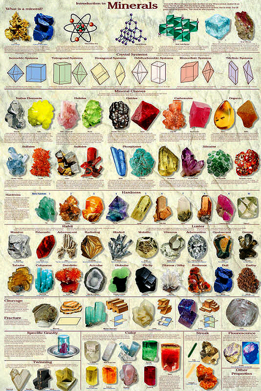 define the two different types of minerals choose one of each type what are the minerals functions d Different minerals break in different ways showing different types of cleavage cleavage is defined using two sets of criteria the first set of criteria describes how easily the cleavage is obtained.